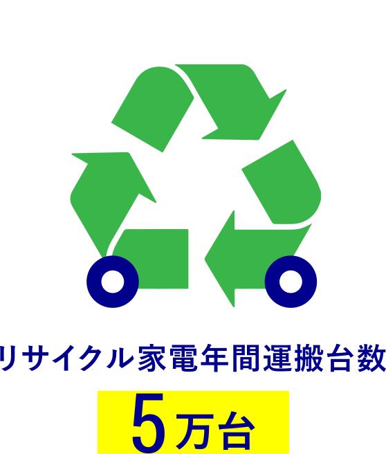 リサイクル家電年間運搬台数